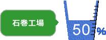 石巻工場の廃材保管量50%